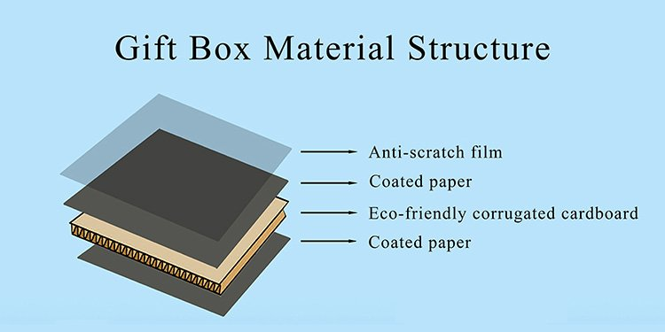 gift box material structure